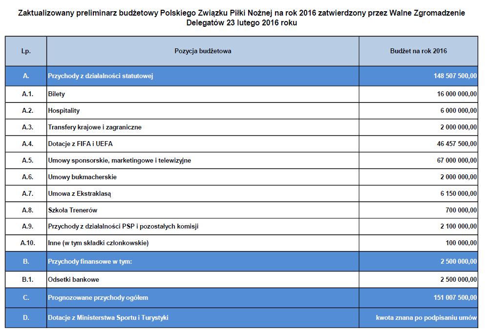 Fragment preliminarza PZPN z 2016 r.